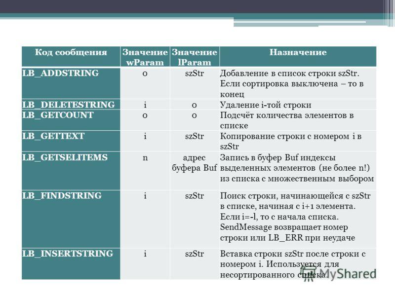 Код сообщенияЗначение wParam Значение lParam Назначение LB_ADDSTRING0szStrДобавление в список строки szStr. Если сортировка выключена – то в конец LB_DELETESTRINGi0Удаление i-той строки LB_GETCOUNT00Подсчёт количества элементов в списке LB_GETTEXTisz