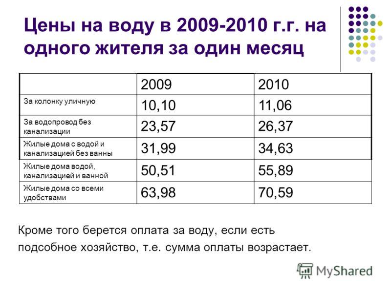 Цены на воду в 2009-2010 г.г. на одного жителя за один месяц 20092010 За колонку уличную 10,1011,06 За водопровод без канализации 23,5726,37 Жилые дома с водой и канализацией без ванны 31,9934,63 Жилые дома водой, канализацией и ванной 50,5155,89 Жил