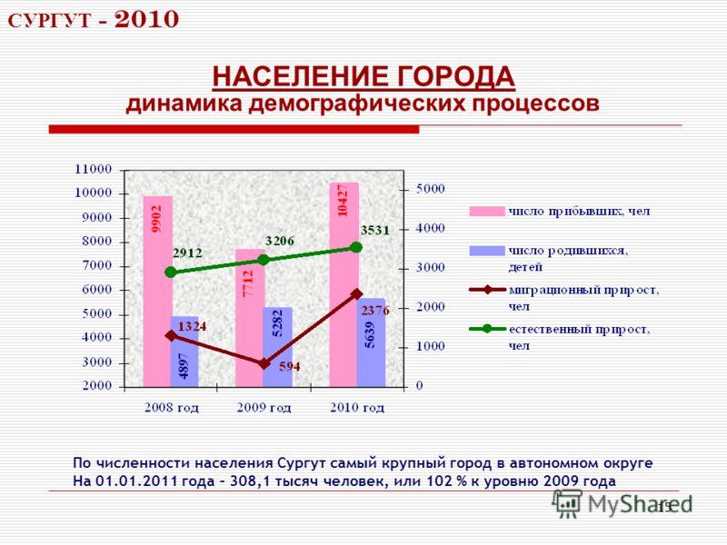 15 НАСЕЛЕНИЕ ГОРОДА динамика демографических процессов СУРГУТ - 2010 По численности населения Сургут самый крупный город в автономном округе На 01.01.2011 года – 308,1 тысяч человек, или 102 % к уровню 2009 года
