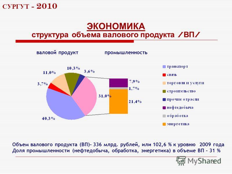 5 ЭКОНОМИКА Объем валового продукта (ВП)– 336 млрд. рублей, или 102,6 % к уровню 2009 года Доля промышленности (нефтедобыча, обработка, энергетика) в объеме ВП – 31 % структура объема валового продукта / ВП / СУРГУТ - 2010 валовой продуктпромышленнос