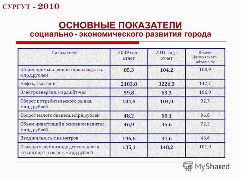 6 ОСНОВНЫЕ ПОКАЗАТЕЛИ социально - экономического развития города Показатели2009 год - отчет 2010 год - отчет Индекс физического объема, % Объем промышленного производства, млрд.рублей 85,3104,2 108,9 Нефть, тыс.тонн 2183,83226,3 147,7 Электроэнергия,