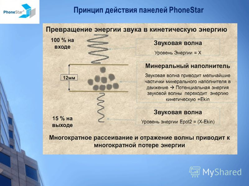 Принцип действия панелей PhoneStar