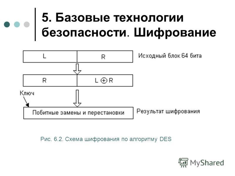5. Базовые технологии безопасности. Шифрование Рис. 6.2. Схема шифрования по алгоритму DES