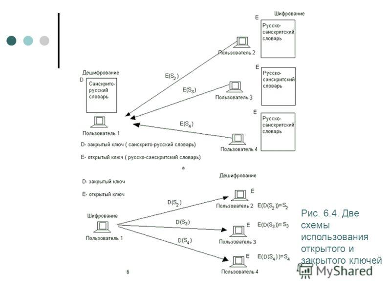 Рис. 6.4. Две схемы использования открытого и закрытого ключей