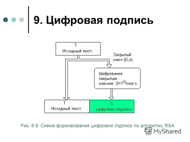 9. Цифровая подпись Рис. 6.9. Схема формирования цифровой подписи по алгоритму RSA