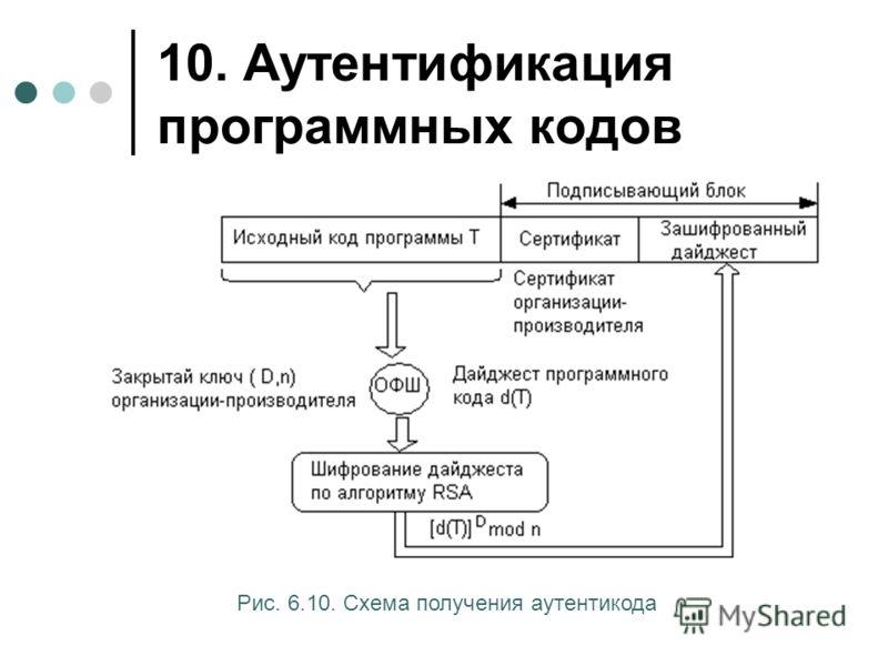 10. Аутентификация программных кодов Рис. 6.10. Схема получения аутентикода