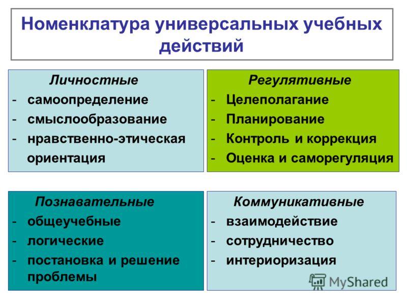 Номенклатура универсальных учебных действий Личностные -самоопределение -смыслообразование -нравственно-этическая ориентация Регулятивные -Целеполагание -Планирование -Контроль и коррекция -Оценка и саморегуляция Познавательные -общеучебные -логическ