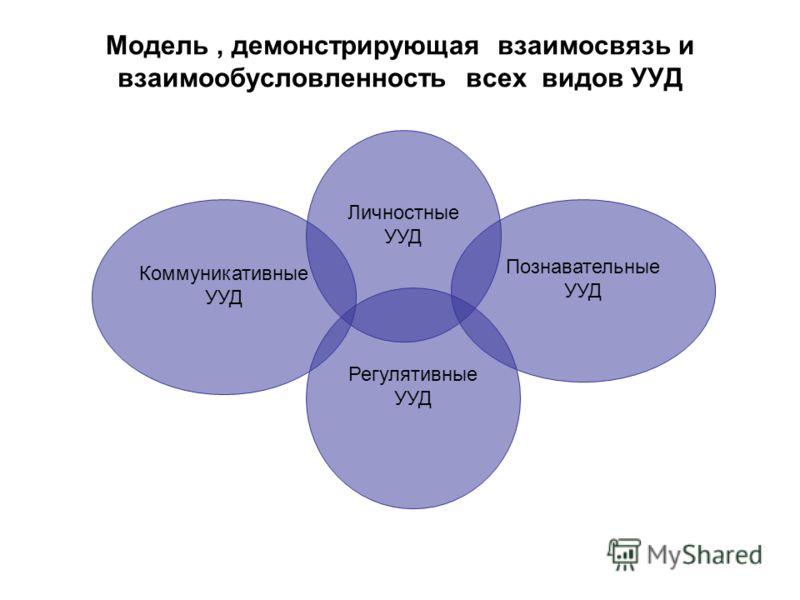 Модель, демонстрирующая взаимосвязь и взаимообусловленность всех видов УУД Коммуникативные УУД Регулятивные УУД Личностные УУД Познавательные УУД
