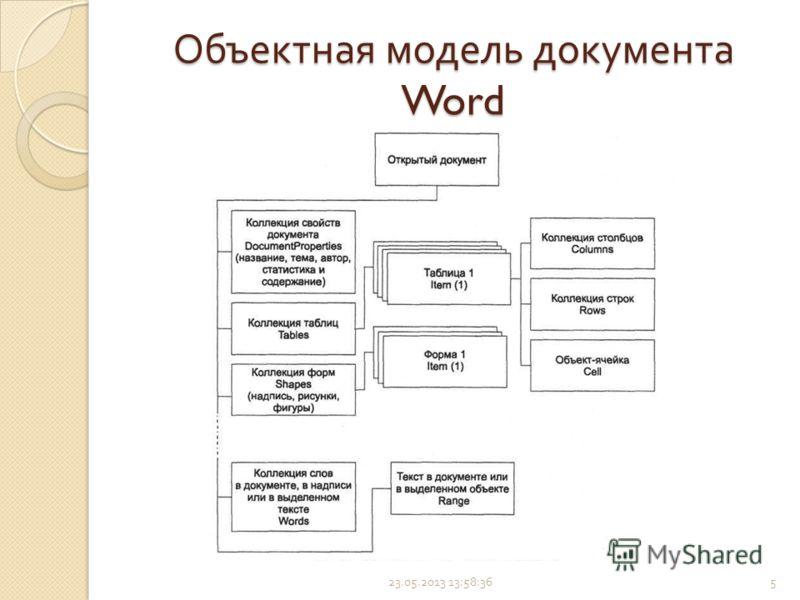 Объектная модель документа Word 23.05.2013 14:00:225