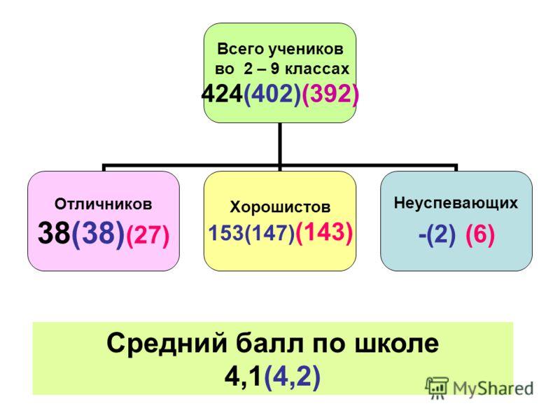 Всего учеников во 2 – 9 классах 424(402)(392) Отличников 38(38)(27) Хорошистов 153(147)(143) Неуспевающих -(2) (6) Средний балл по школе 4,1(4,2)