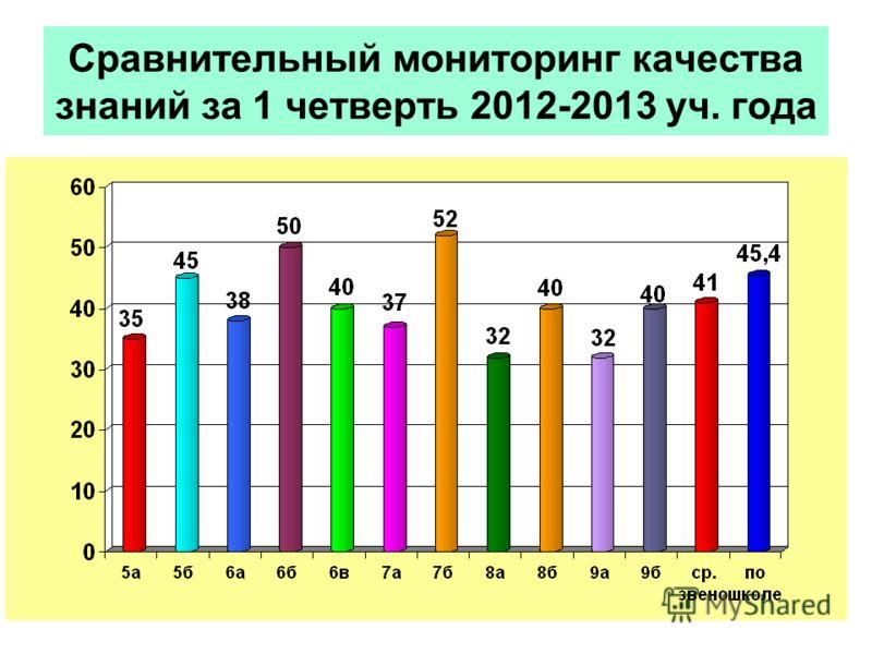 Сравнительный мониторинг качества знаний за 1 четверть 2012-2013 уч. года