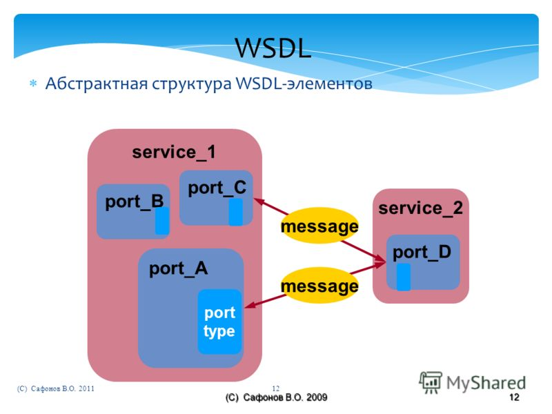 (C) Сафонов В.О. 2009 12 WSDL Абстрактная структура WSDL-элементов service_2 service_1 message port_A port_D port type port_C port_B message (C) Сафонов В.О. 201112
