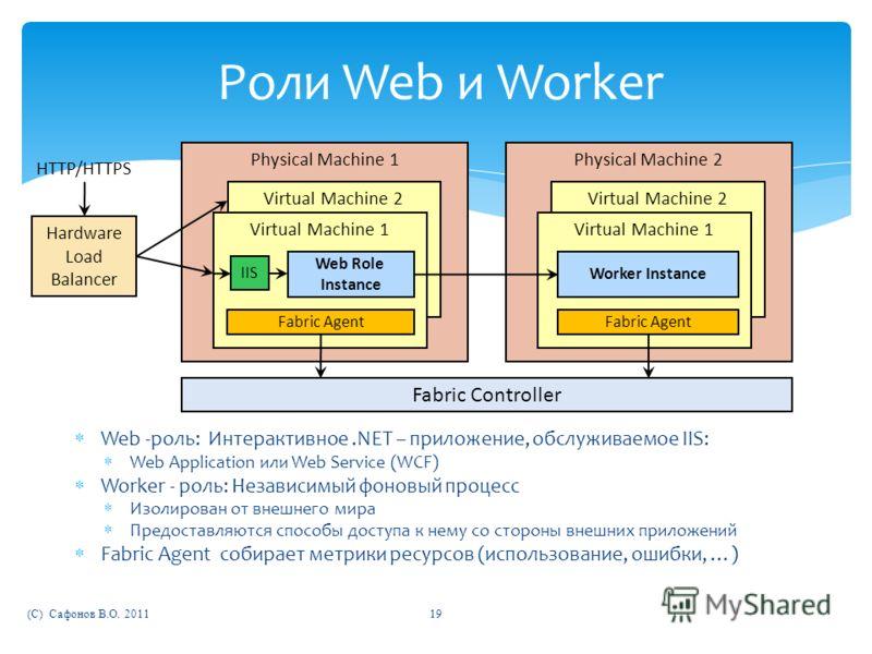 Physical Machine 1 Роли Web и Worker Web -роль: Интерактивное.NET – приложение, обслуживаемое IIS: Web Application или Web Service (WCF) Worker - роль: Независимый фоновый процесс Изолирован от внешнего мира Предоставляются способы доступа к нему со