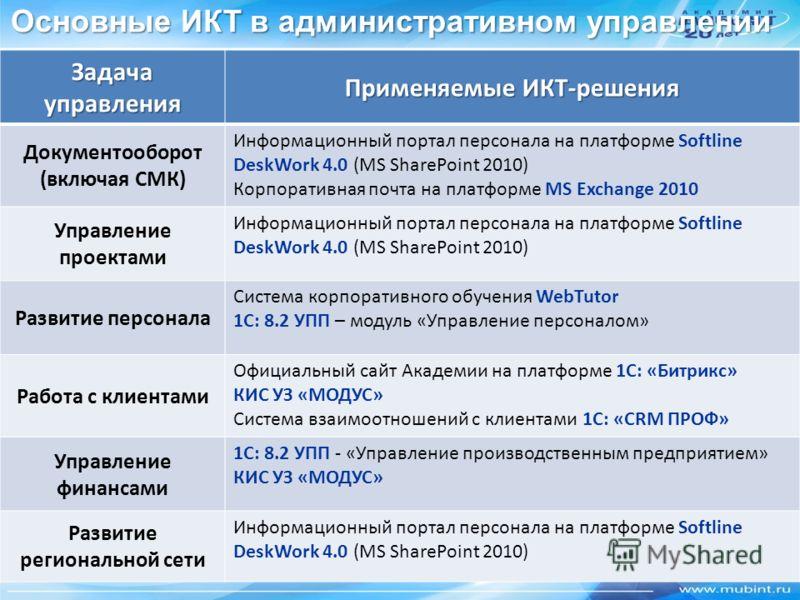 Основные ИКТ в административном управлении Задача управления Применяемые ИКТ-решения Документооборот (включая СМК) Информационный портал персонала на платформе Softline DeskWork 4.0 (MS SharePoint 2010) Корпоративная почта на платформе MS Exchange 20