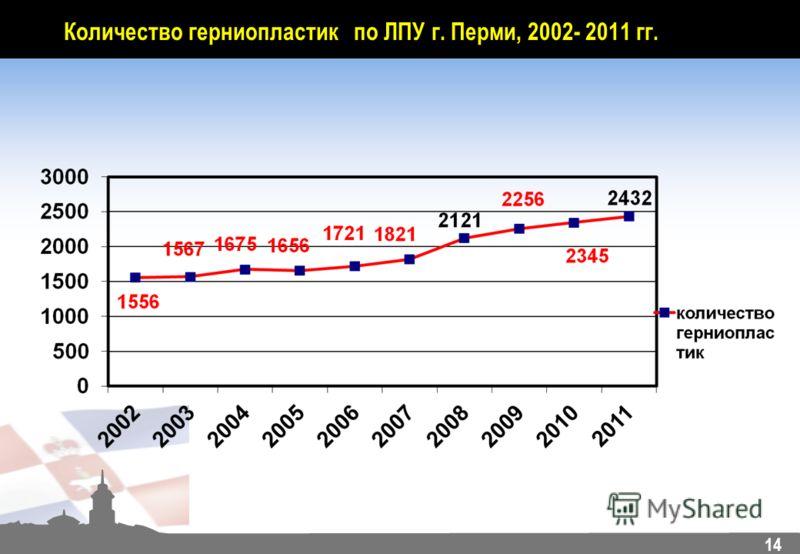 14 Количество герниопластик по ЛПУ г. Перми, 2002- 2011 гг.