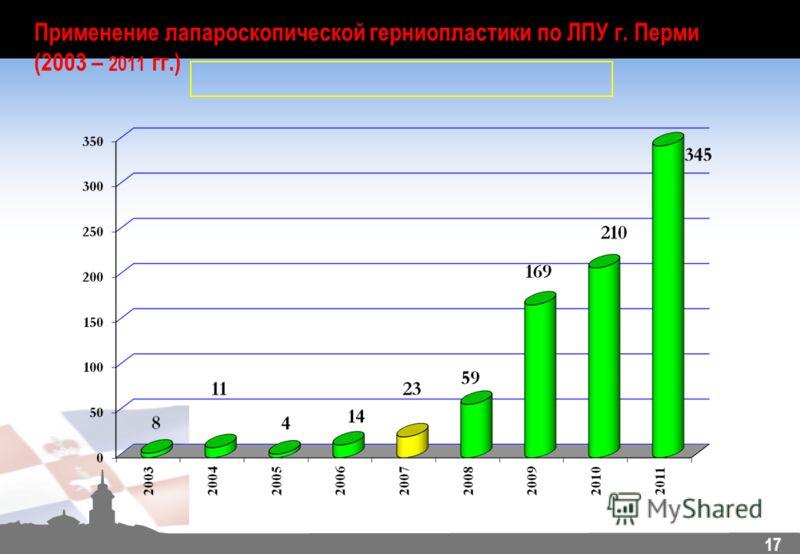 17 Применение лапароскопической герниопластики по ЛПУ г. Перми (2003 – 2011 гг.)