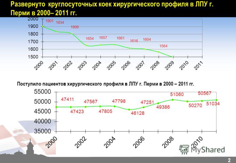 2 Развернуто круглосуточных коек хирургического профиля в ЛПУ г. Перми в 2000– 2011 гг. Поступило пациентов хирургического профиля в ЛПУ г. Перми в 2000 – 2011 гг.