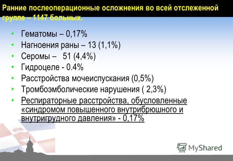 Гематомы – 0,17% Нагноения раны – 13 (1,1%) Серомы – 51 (4,4%) Гидроцеле - 0.4% Расстройства мочеиспускания (0,5%) Тромбоэмболические нарушения ( 2,3%) Респираторные расстройства, обусловленные «синдромом повышенного внутрибрюшного и внутригрудного д