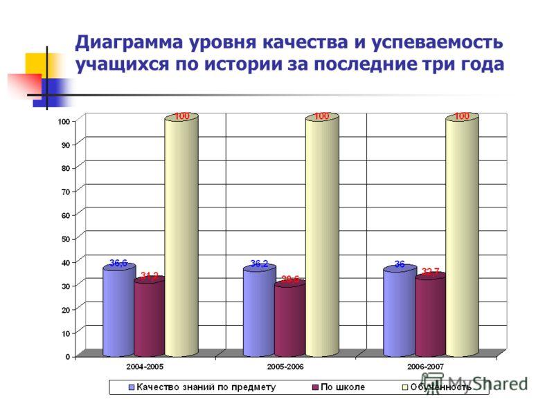 Диаграмма уровня качества и успеваемость учащихся по истории за последние три года