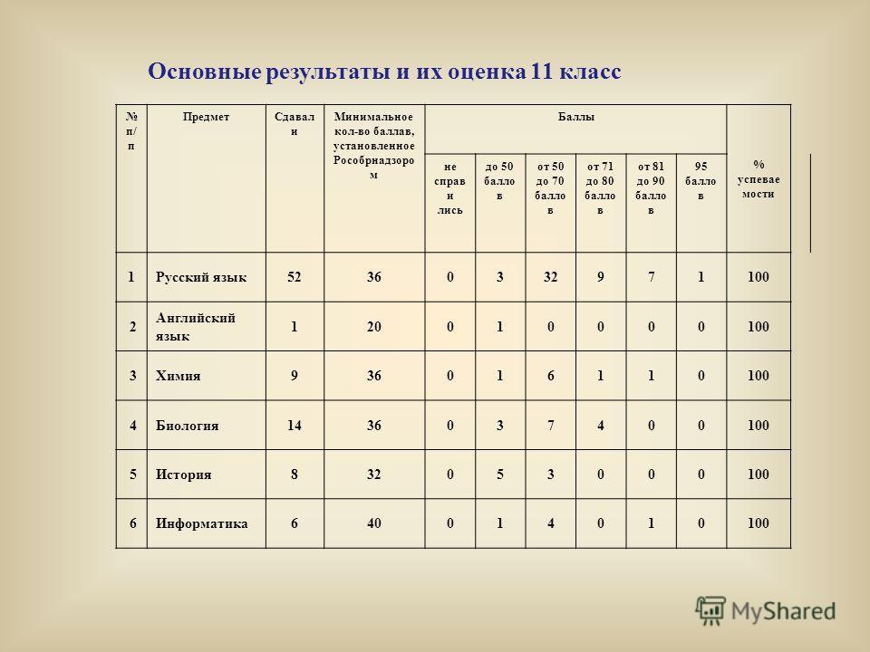 Основные результаты и их оценка 11 класс п/ п Предмет Сдавал и Минимальное кол-во баллов, установленное Рособрнадзоро м Баллы % успеваемости не справились до 50 баллов от 50 до 70 баллов от 71 до 80 баллов от 81 до 90 баллов 95 баллов 1Русский язык 5