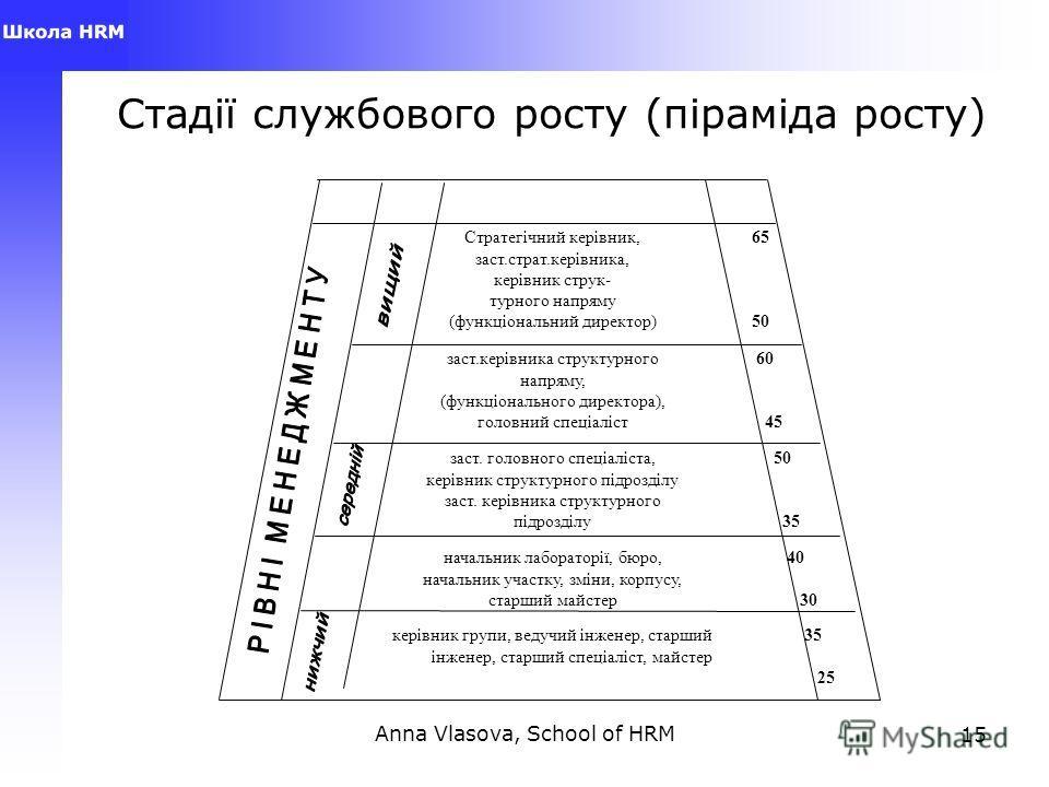 Anna Vlasova, School of HRM15 Стадії службового росту (піраміда росту) 35 25 керівник групи, ведущий інженер, старший інженер, старший спеціаліст, майстер 40 30 начальник лобораторії, бюро, начальник участку, зміни, корпусу, старший майстер 50 35 зас