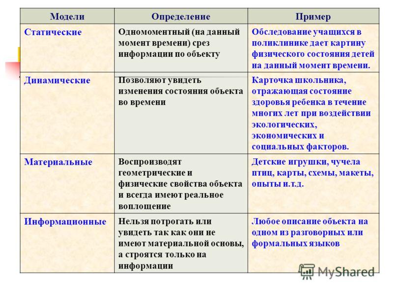 Классификация моделей по области использования: Биологические; Исторические; Физические; И др.