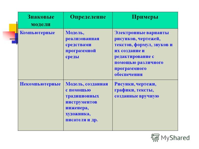 Информационные модели ОпределениеПримеры Знаковые Информационная модель, выраженная средствами формального языка Рисунки, тексты, графики, схемы и т.д. Вербальные Информационная модель в мысленной или разговорной форме Мысленный образ объекта