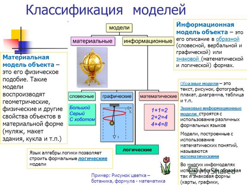 Классификация моделей по способу представления: Модели Материальные (Предметные) Информационные (Знаковые)