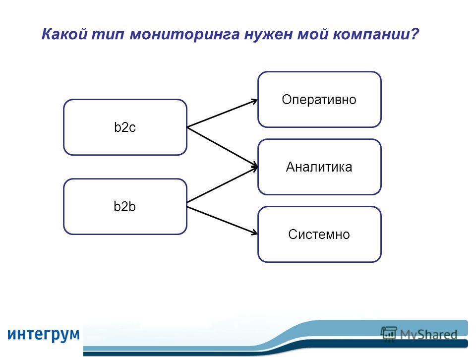 Какой тип мониторинга нужен мой компании? b2c Системно Аналитика Оперативно b2b