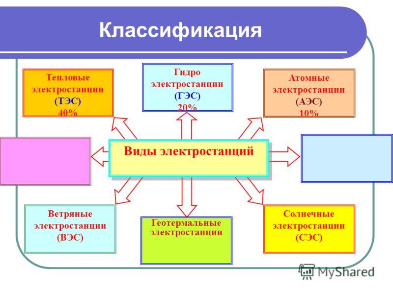 Реферат на тему основные типы электростанций 8846