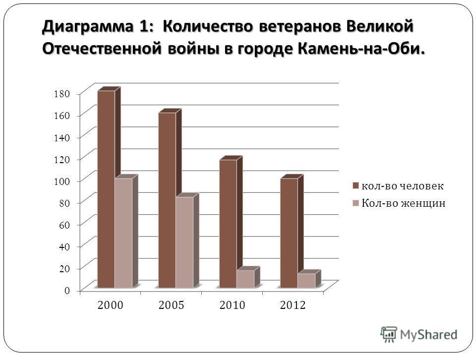 Диаграмма 1: Количество ветеранов Великой Отечественной войны в городе Камень - на - Оби.