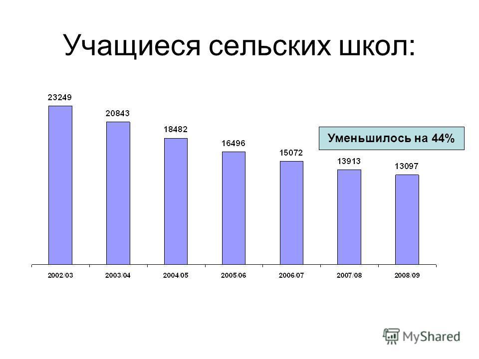 Учащиеся сельских школ: Уменьшилось на 44%