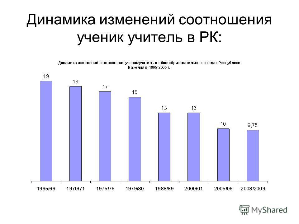 Динамика изменений соотношения ученик учитель в РК: