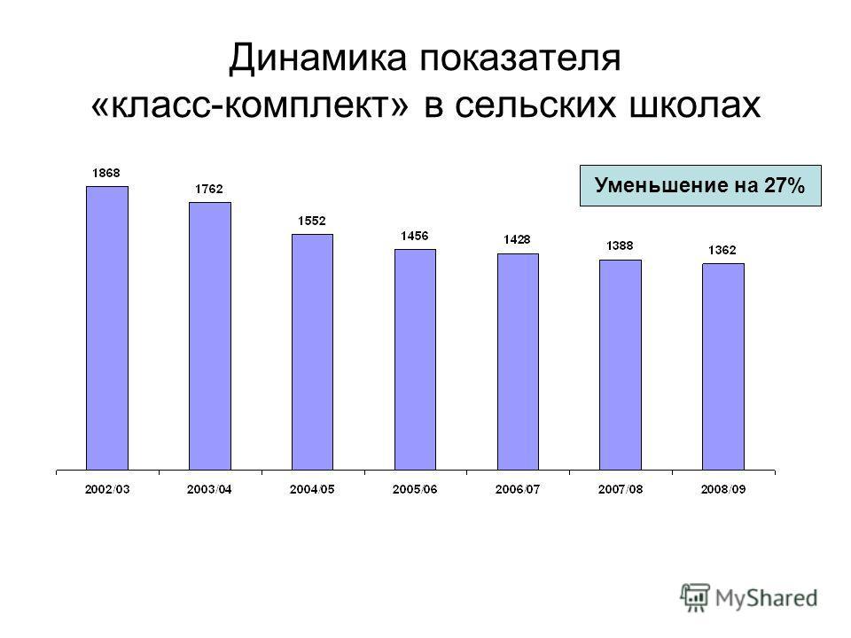 Динамика показателя «класс-комплект» в сельских школах Уменьшение на 27%