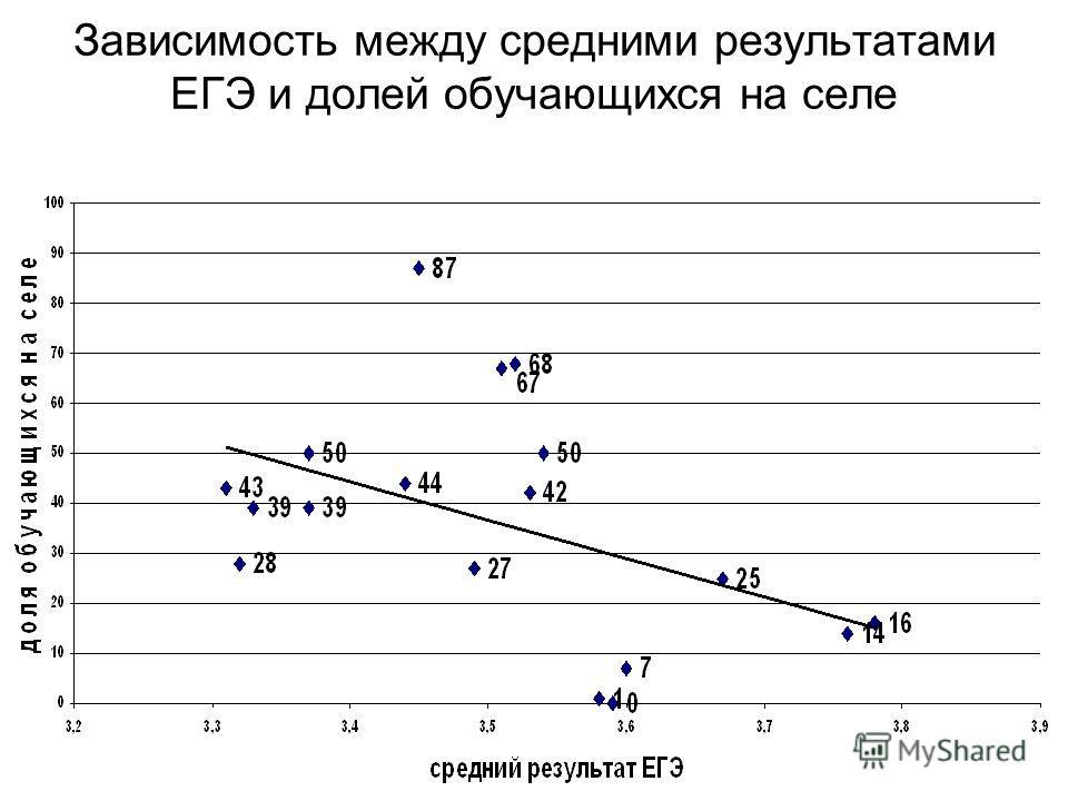 Зависимость между средними результатами ЕГЭ и долей обучающихся на селе