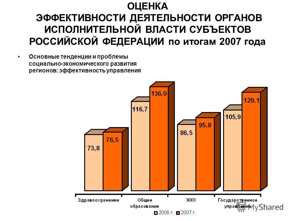ОЦЕНКА ЭФФЕКТИВНОСТИ ДЕЯТЕЛЬНОСТИ ОРГАНОВ ИСПОЛНИТЕЛЬНОЙ ВЛАСТИ СУБЪЕКТОВ РОССИЙСКОЙ ФЕДЕРАЦИИ по итогам 2007 года Основные тенденции и проблемы социально-экономического развития регионов: эффективность управления