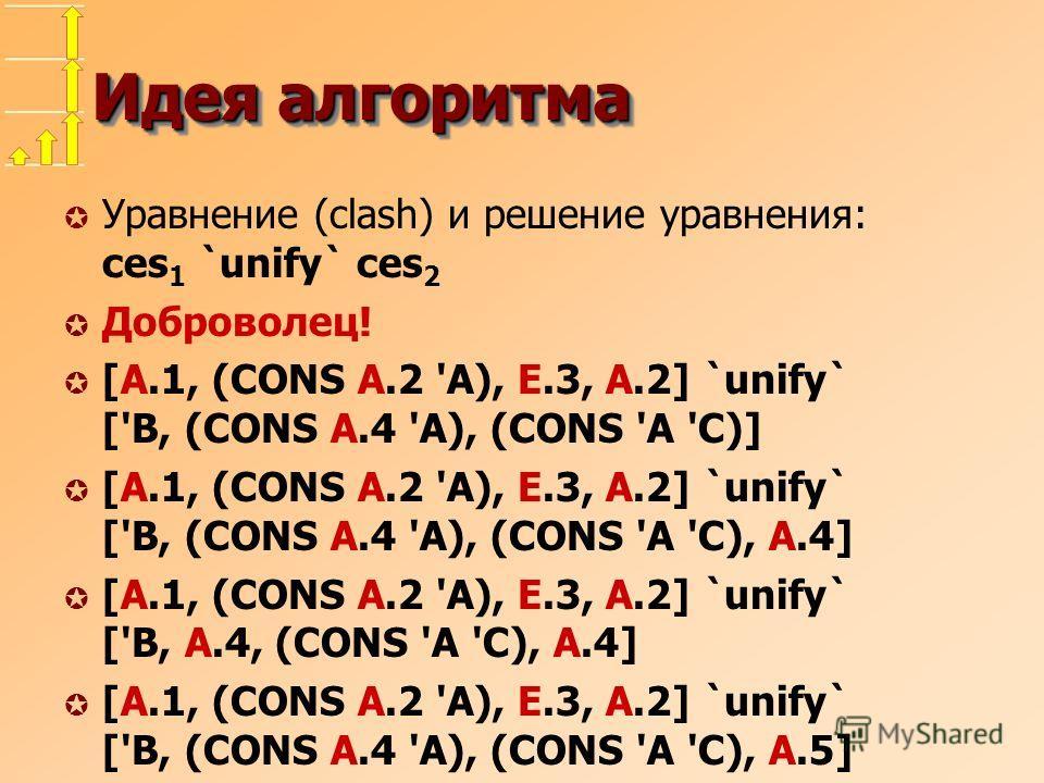 Идея алгоритма µ Уравнение (clash) и решение уравнения: ces 1 `unify` ces 2 µ Доброволец! µ [A.1, (CONS A.2 'A), E.3, A.2] `unify` ['B, (CONS A.4 'A), (CONS 'A 'C)] µ [A.1, (CONS A.2 'A), E.3, A.2] `unify` ['B, (CONS A.4 'A), (CONS 'A 'C), A.4] µ [A.