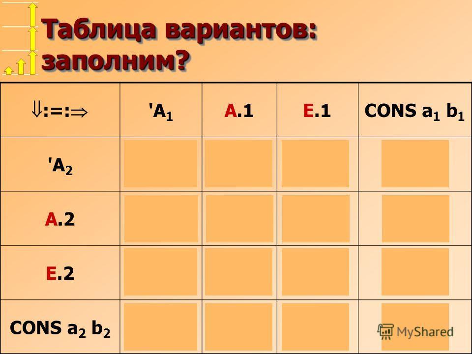 Таблица вариантов: заполним? :=: 'A 1 А.1Е.1CONS a 1 b 1 'A 2 'A 1 ='A 2 'A 1 'A 2 fail А.2 MoveCL fail Е.2 MoveCL CONS a 2 b 2 fail a 2 :=:a 1 b 2 :=:b 1