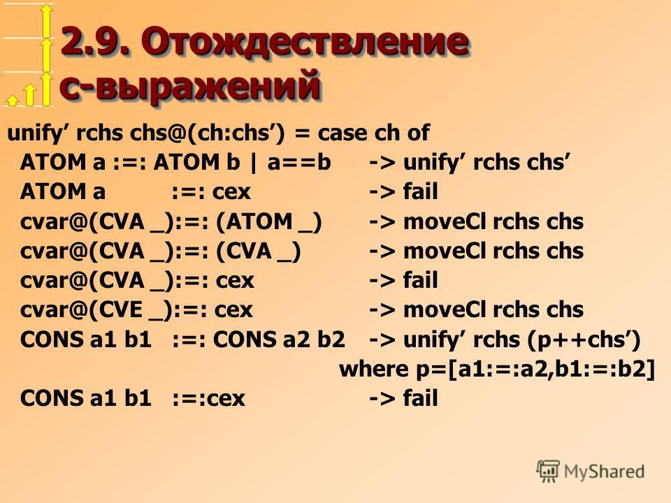 2.9. Отождествление c-выражений unify rchs chs@(ch:chs) = case ch of ATOM a :=: ATOM b | a==b-> unify rchs chs ATOM a :=: cex -> fail cvar@(CVA _):=: (ATOM _)-> moveCl rchs chs cvar@(CVA _):=: (CVA _) -> moveCl rchs chs cvar@(CVA _):=: cex-> fail cva