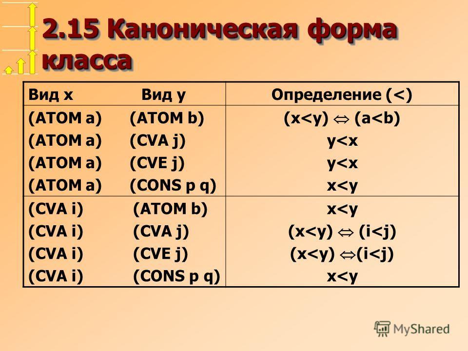 2.15 Каноническая форма класса Вид x Вид y Определение (