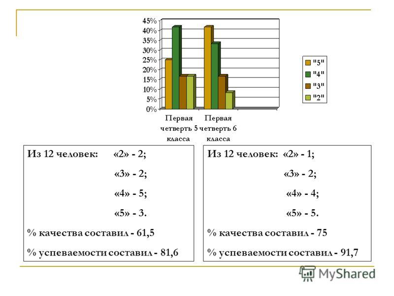 Из 12 человек: «2» - 2; «3» - 2; «4» - 5; «5» - 3. % качества составил - 61,5 % успеваемости составил - 81,6 Из 12 человек: «2» - 1; «3» - 2; «4» - 4; «5» - 5. % качества составил - 75 % успеваемости составил - 91,7