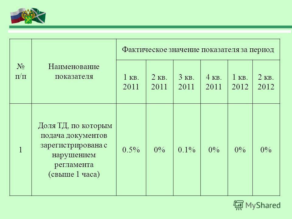 п/п Наименование показателя Фактическое значение показателя за период 1 кв. 2011 2 кв. 2011 3 кв. 2011 4 кв. 2011 1 кв. 2012 2 кв. 2012 1 Доля ТД, по которым подача документов зарегистрирована с нарушением регламента (свыше 1 часа) 0.5%0%0.1%0%