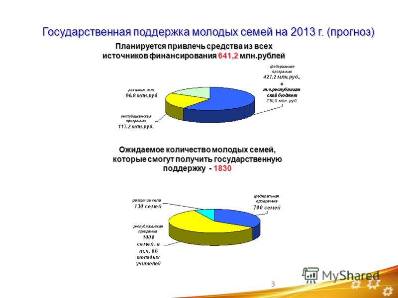 Государственная поддержка молодых семей на 2013 г. (прогноз) Планируется привлечь средства из всех источников финансирования 641,2 млн.рублей Ожидаемое количество молодых семей, которые смогут получить государственную поддержку - 1830 3