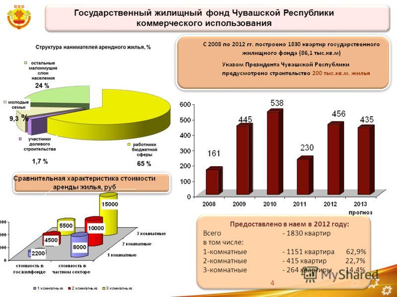 Государственный жилищный фонд Чувашской Республики коммерческого использования Предоставлено в наем в 2012 году: Всего- 1830 квартир в том числе: 1-комнатные- 1151 квартира 62,9% 2-комнатные- 415 квартир 22,7% 3-комнатные- 264 квартиры 14,4% 4