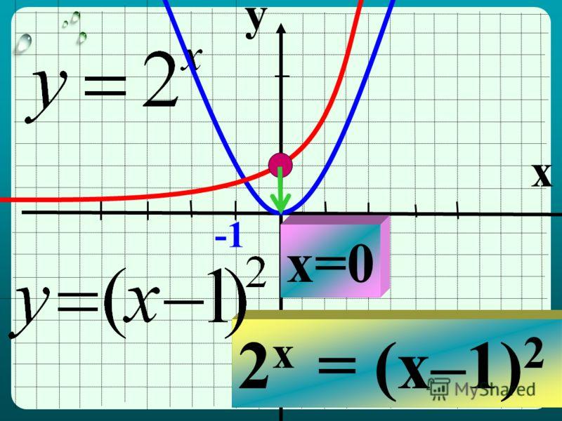 y x 1 2 x = (x–1) 2 x=0