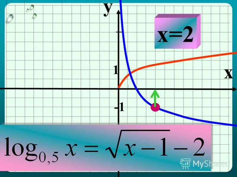 y x 1 x=2