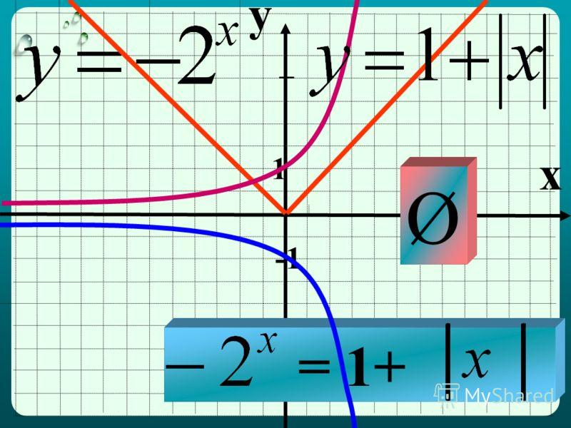 y x 1 = 1+ Ø