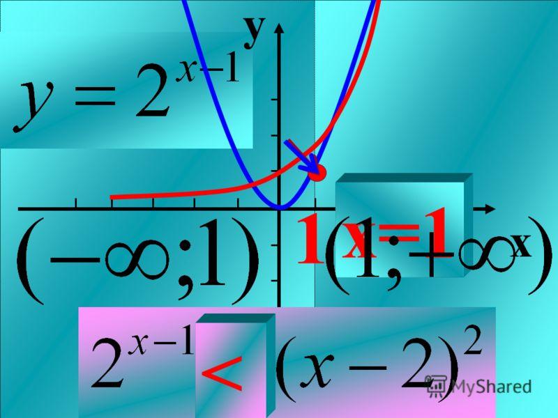 y x 1 >< x=1