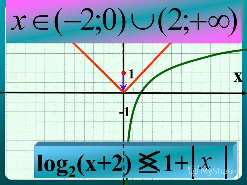 y x 1 log 2 (x+2) 1+ Ø x=0