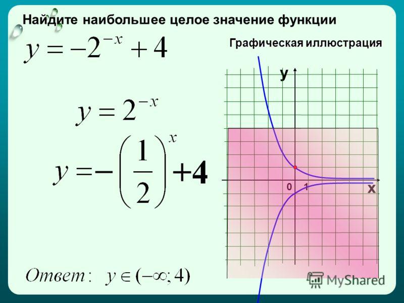– 01 х у +4 Найдите наибольшее целое значение функции Графическая иллюстрация
